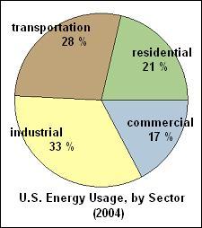 USenergy2004